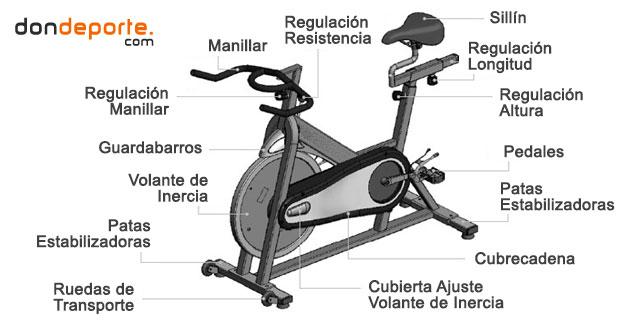 partes de la bicicleta de ciclo indoor